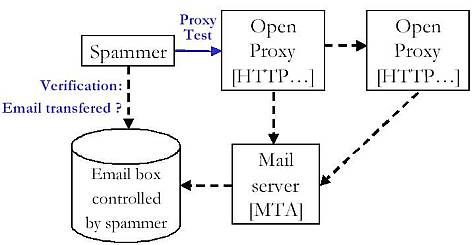 Figure 3: Phase one - spammer checks the open proxy