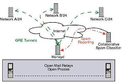Figure 5: Honeypot farms proposed architecture for fake spam relays