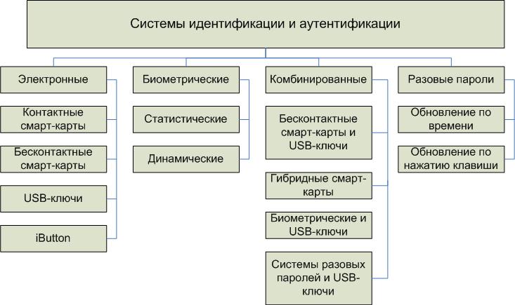 Реферат Тема Средства объекты и субъекты идентификации  Идентификация позволяет субъекту пользователю процессу действующему от имени определенного пользователя или иному аппаратно программному компоненту