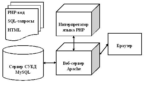 Схема формирование
