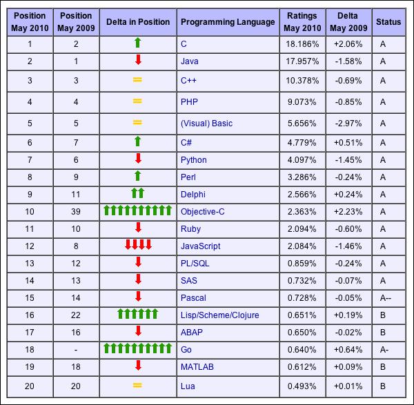 Языки программирования список