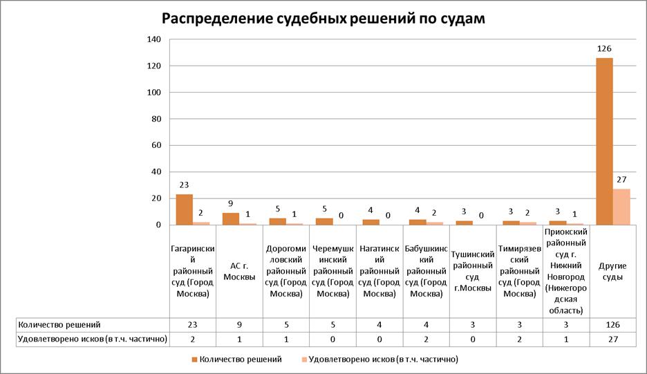 Анализ судебной практики за год по спорам в результате  Рисунок 4 Распределение судебных решений по судам