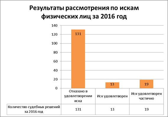Анализ судебной практики за год по спорам в результате  Рисунок 6 Результаты рассмотрения по искам физических лиц за 2016 год