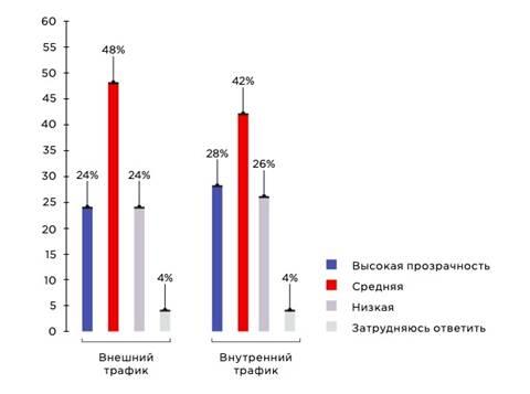 Шесть из десяти российских специалистов по ИБ против шифрования трафика в ущерб прозрачности сети 3