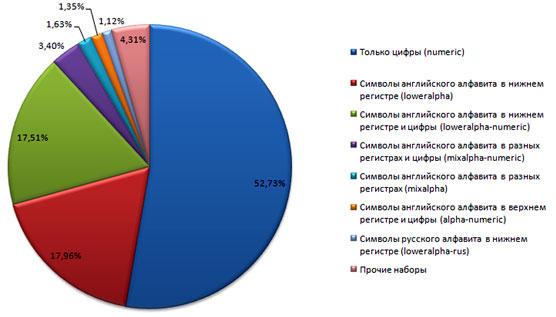 Суммарная статистика по используемым наборам символов в паролях