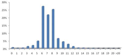 Суммарная статистика по длине используемых паролей