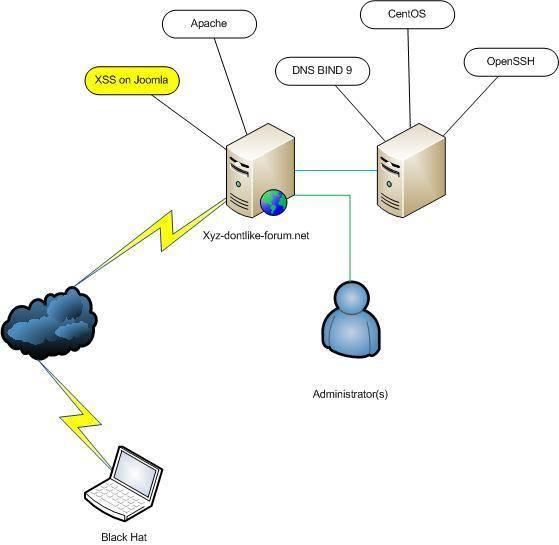 Полный обзор, оценка и анализ подпольной деятельности  черных шляп  и кибер-преступников! Clip_image004