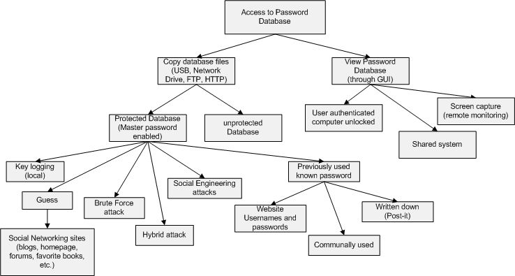 analysis of attack tree methodology Attack trees have also been used to understand threats to physical systems some of the earliest descriptions of attack trees are found in papers and articles by bruce schneier, when he was cto of counterpane internet security schneier was clearly involved in the development of attack tree concepts and was instrumental in publicizing them.