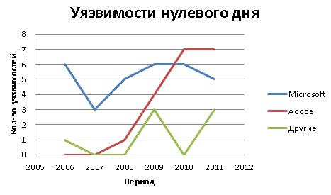 График уязвимостей нулевого дня с 2005 года