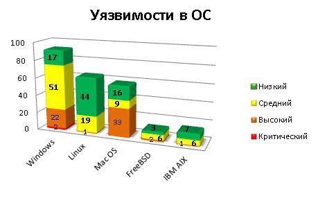 График уязвимостей в операционных системах по степени опасности