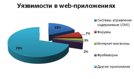 Распределение уязвимостей в Web-приложениях