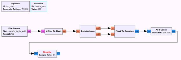 Рисунок 3: Блок-схема