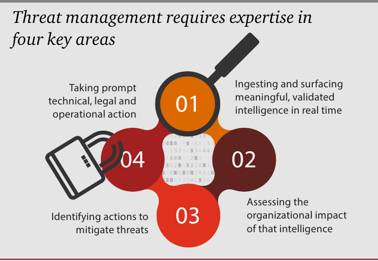 insurance threat management At threat sketch, we are experts in small business cyber risk management our cybersecurity risk assessment profiles a company and uses cyber crime statistics to.